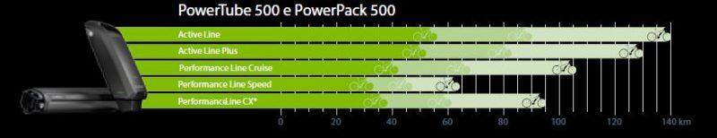 Autonomia batterie 500W Bosch su Lombardo