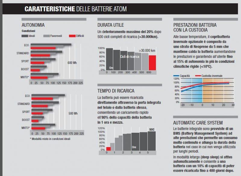 caratteristiche delle batterie ATOM
