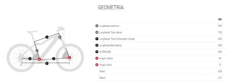 geometria EVO CROSS NITRO