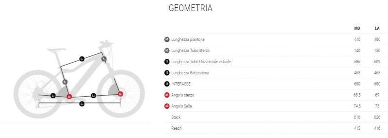 geometria EVO JET PRO
